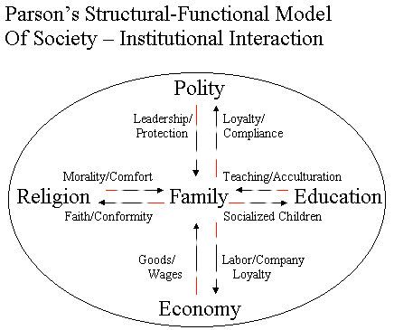 Functionalism parsons religion.jpg