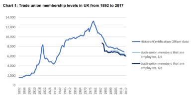 Why are trades unions in decline? And does it matter?