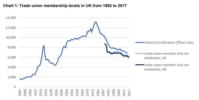 decline trades unions UK.png