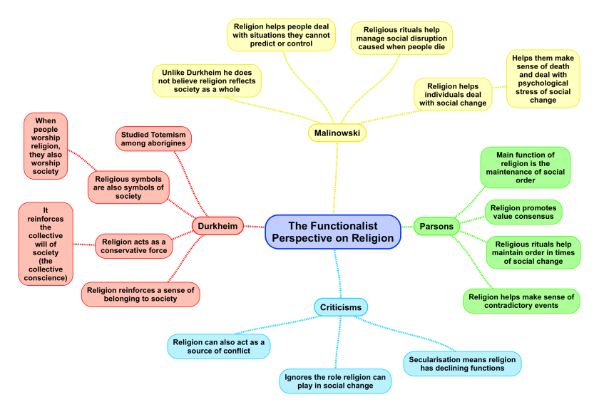 The Functionalist Perspective on Religion_2.png