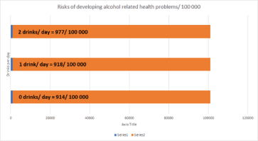 Is alcohol really that bad for your health?