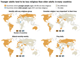 Religion and Age
