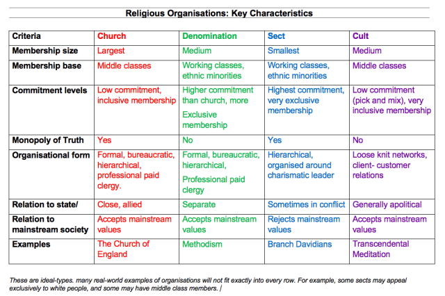 Churches, Denominations, Sects and Cults: Similarities and