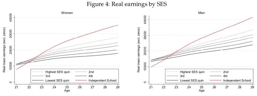 earnings social class.png