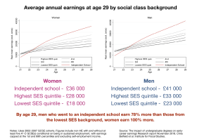 The effect of private schools on future income