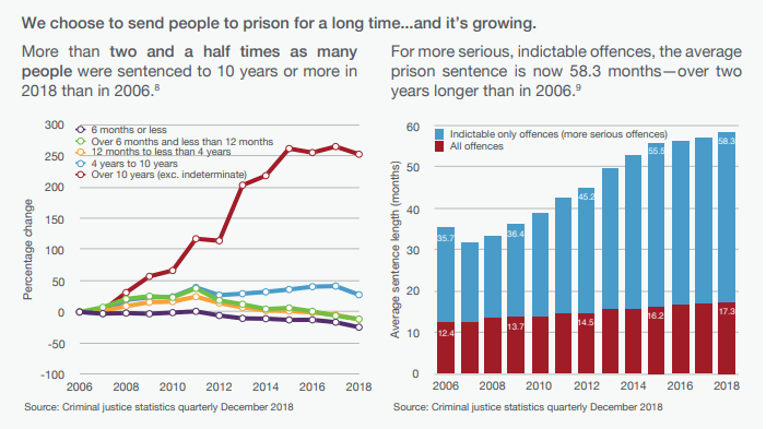 long sentences for serious offences.PNG