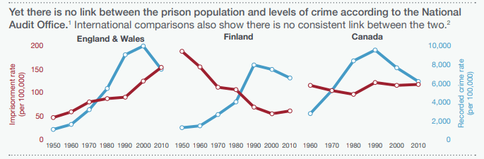 prison population and crime rate.PNG
