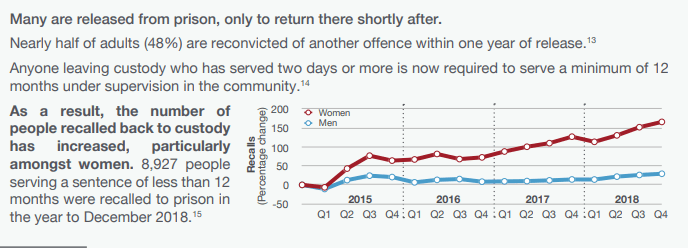 reoffending rates England 2019.PNG