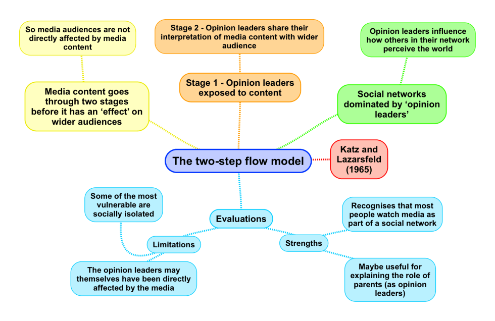 two-step flow model.png
