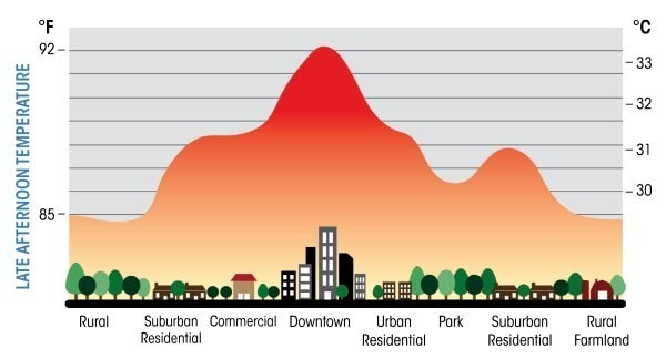 Urban Heat Island. The diagram shows typical temperature differences between an Urban area and the adjacent rural area. Image via Pixshark.