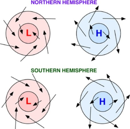 Pictures showing wind direction in an anti-cylcone (right) in both the southern and nothern hemisphere. Image by Phyical Geography