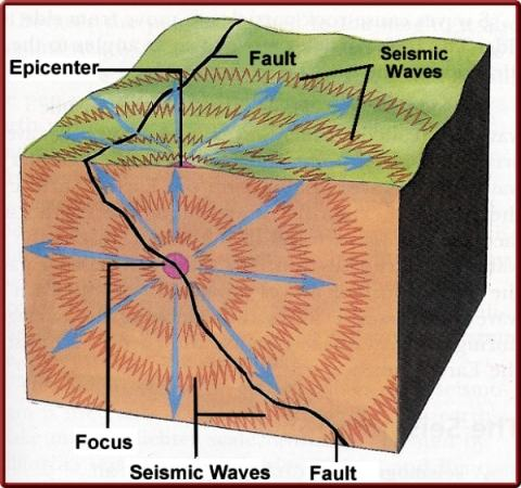 Earthquake Diagram. Image credit Diagramsite.