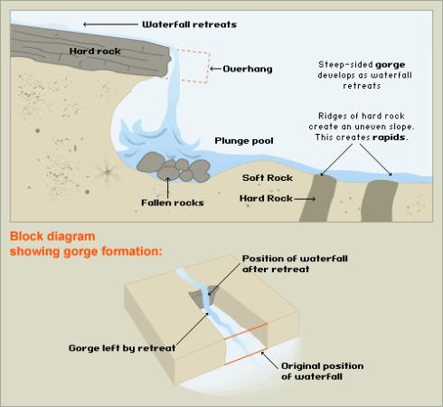 Headward Erosion. Image credit e-xamit.ie