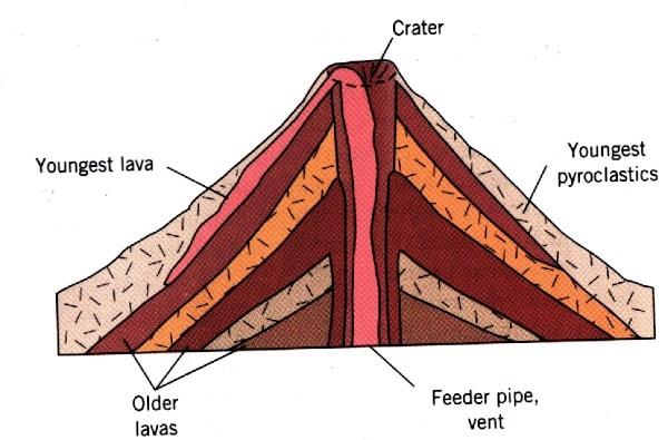 A Lava cone. Image credit Umd.edu