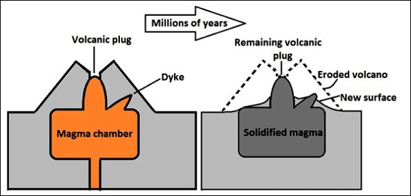 The formation of a plug dome. Image Credit Pixshark.