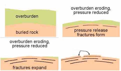 Pressure release. Image credit Asu.edu