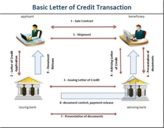 Procedure for issuing a letter of credit. Image credit letterofcredit.biz