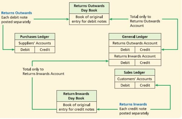 Double entry for reforms. Image credit Frank Wood Business Accounting 1.