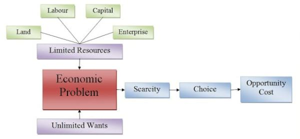 The economic problem. Image credit wordpress.com