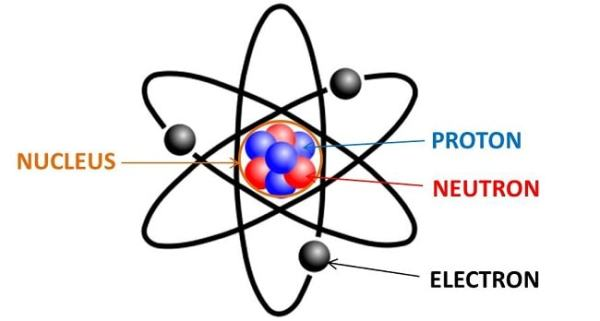 The structure of atoms. Image credit enotes.com