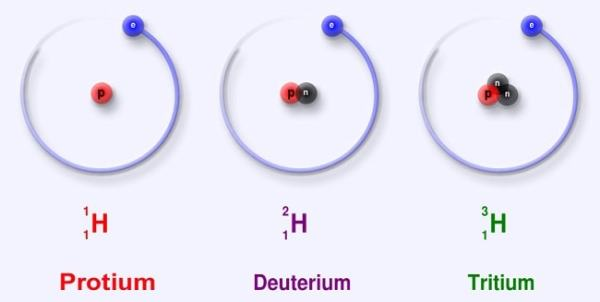 The three isotopes of hydrogen. Image credit wikipedia.org