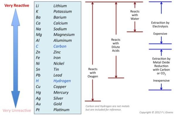 The reactivity series. Image credit wordpress.com