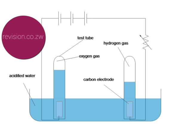 Electrolysis of water set up