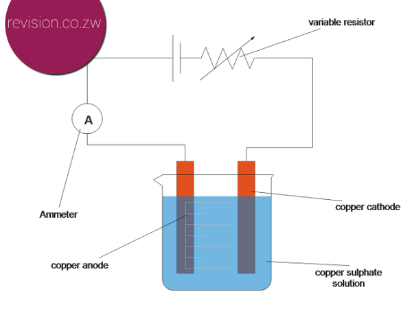 Refining copper using electrolysis