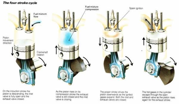 Four Stroke Petrol Engine. Image credit petrolheadkenya.com