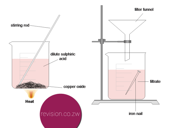 Extracting copper from copper oxide
