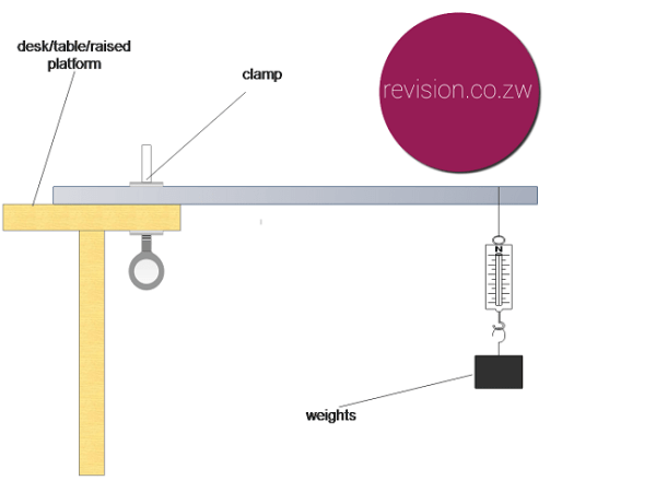 Comparing the strength of various materials