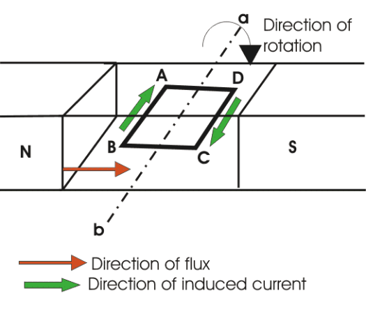 Flow of current in a generator. Image credit electrical4u.com