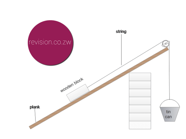 Finding the mechanical of an inclined plane
