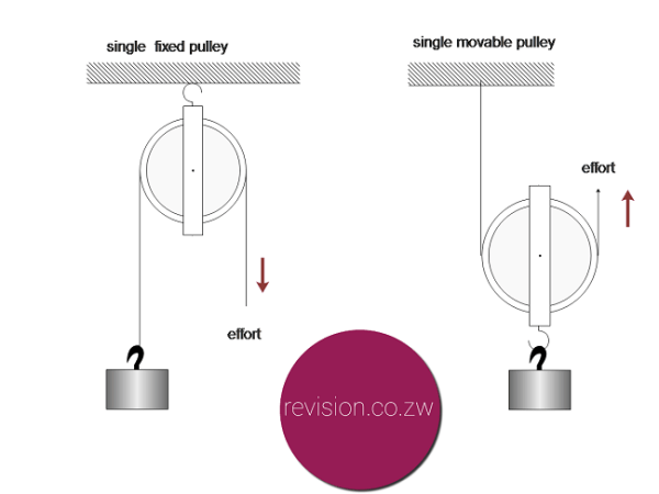 Single pulley