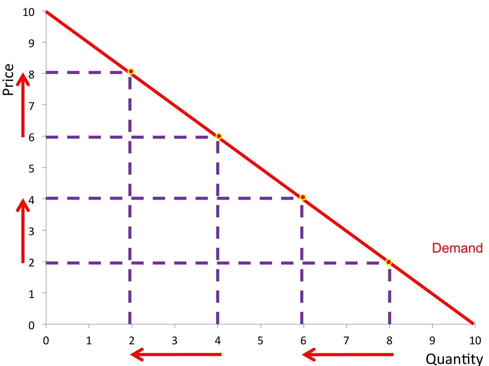 Price Elasticity Of Demand Revisionguru
