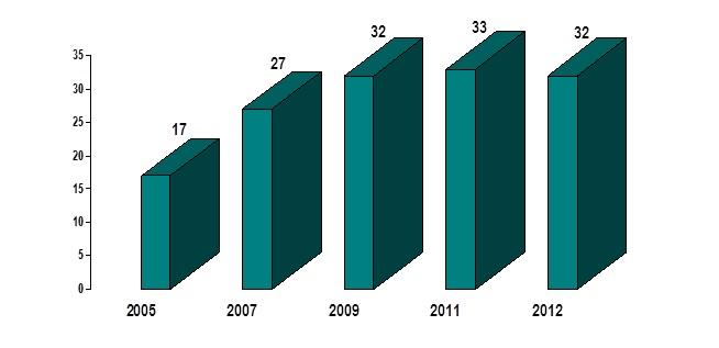 Figura 1 - Evolución del número de centros participantes en las 5 recogidas de datos de DGP