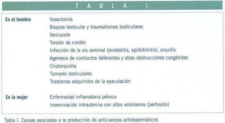 la prostatitis puede causar una reducción en la producción de esperma