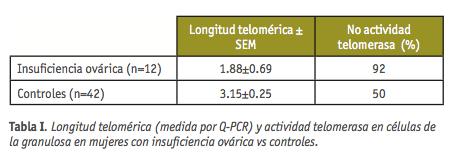 tabla 1 formacion continuada dic 2012