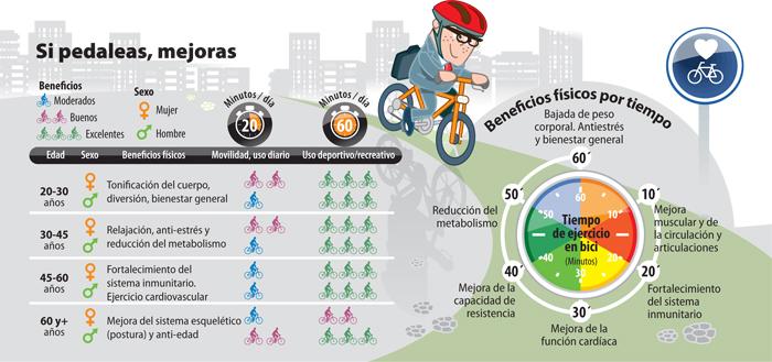 ¡Sal a dar un paseo en bici!...Beneficios de ir en bicicleta
