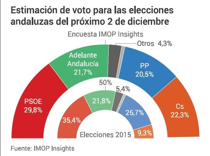 Debacle del PP de Juanma Moreno, que pasaría a ser cuarta fuerza en Andalucía