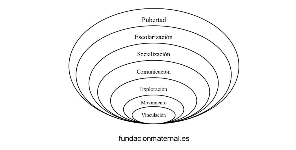 Visión estructuralista del desarrollo