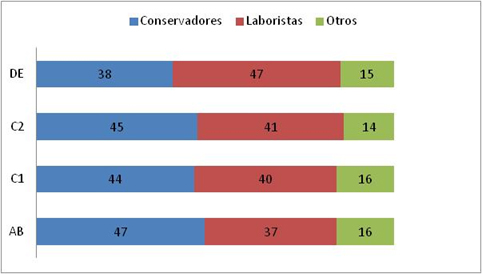 Fuente: elaboración propia en base a Ipsos MORI estimates, 2017 election.