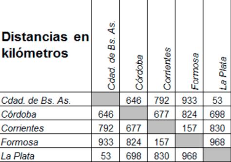 Ilustración 6: tabla de distancia entre ciudades argentinas