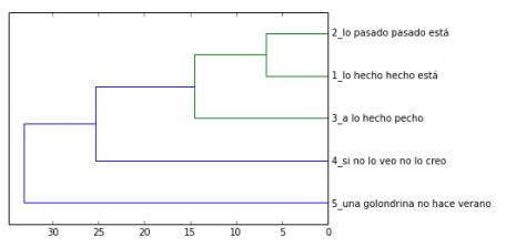 Ilustración 7: dendograma de la matriz Delta de nuestro corpus de refranes