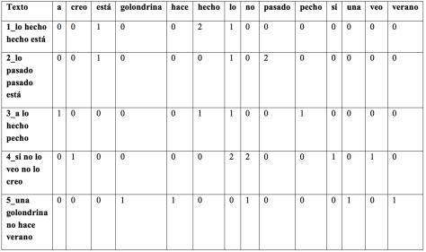 Tabla 3: Frecuencia de cada token en cada texto