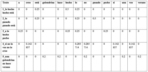 Tabla 4: Frecuencia relativa de cada token en cada texto