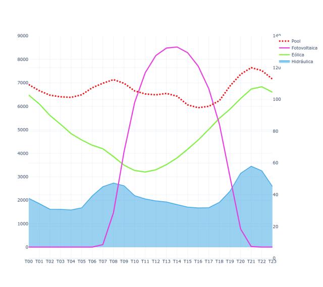 Gráfica producción media horaria de energía de agosto 2021