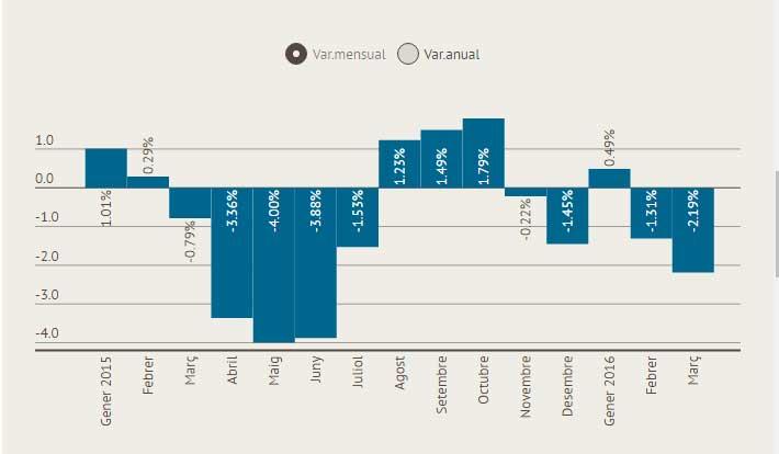 Variación del paro por meses. Fuente: Consell Comarcal del Maresme