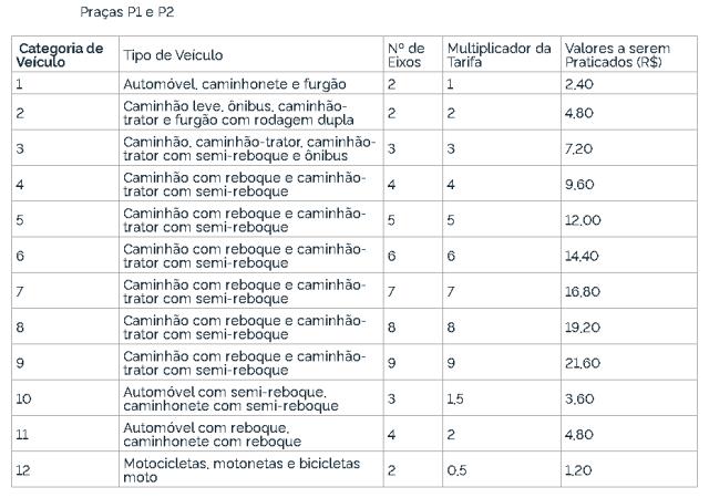 ANTT reduz tarifas de pedágio da ViaBahia - revistadoonibus
