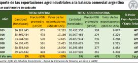 Pese al difícil contexto, siguen creciendo las exportaciones agroindustriales argentinas.